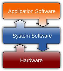 Types of computer software | Artibeus IT Support